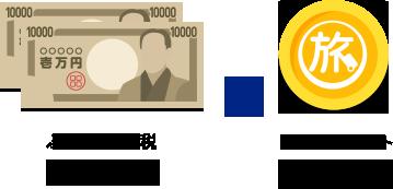 ふるさと納税20000円⇒トラベルポイント6000pt